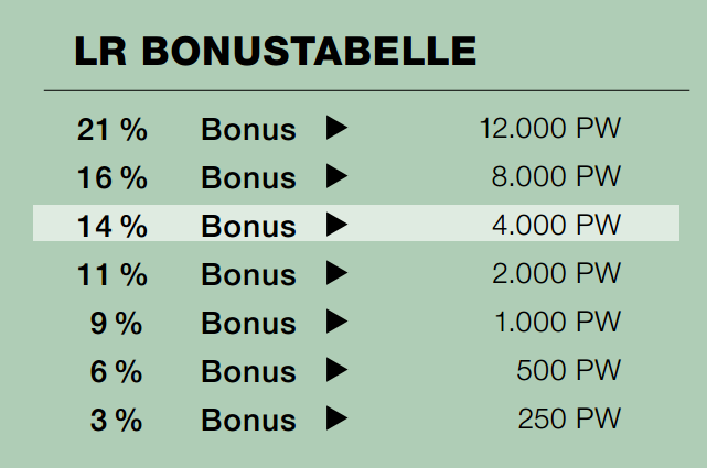 LR Bonustabelle
